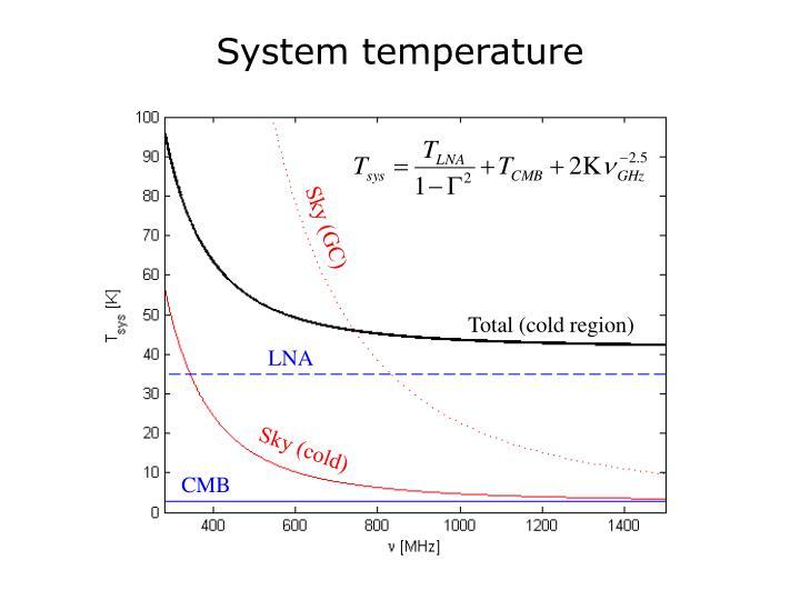 System temperature