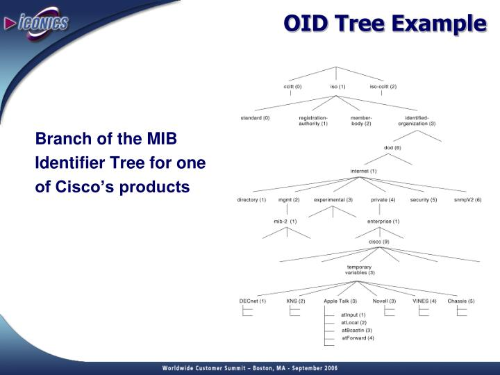 OID Tree Example