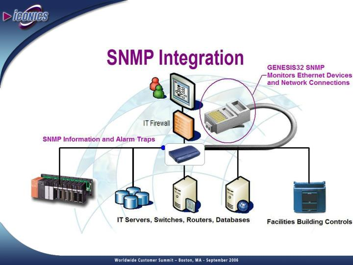 Snmp data mining for it connectivity