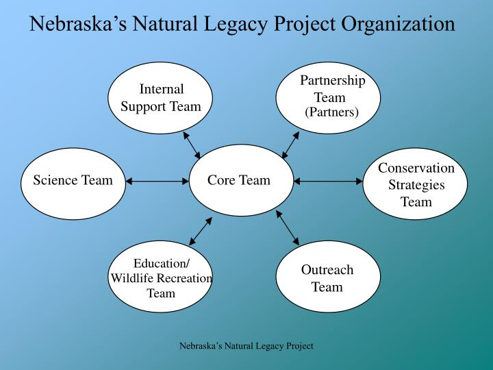 Nebraska's Natural Legacy Project Organization