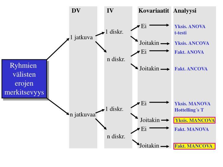 DV                 IV                Kovariaatit   Analyysi