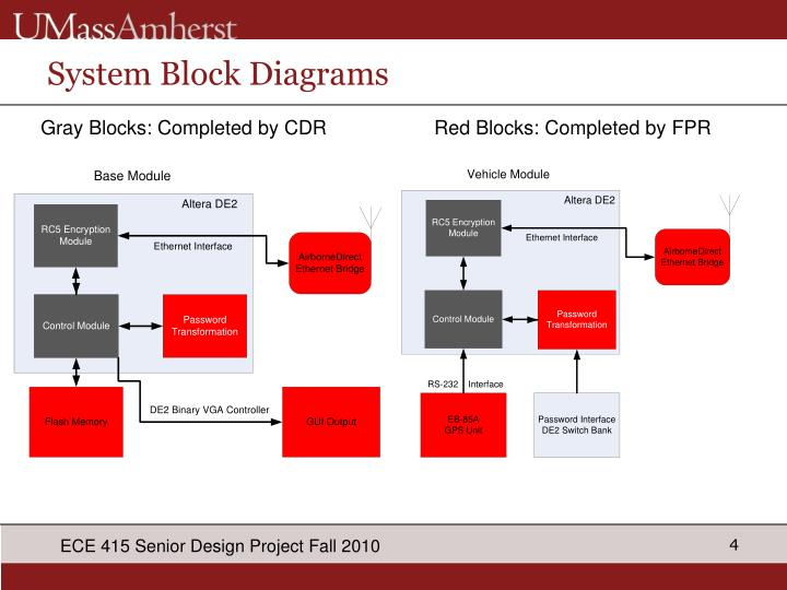 System Block Diagrams