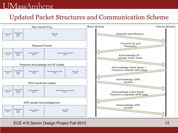 Updated Packet Structures and Communication Scheme