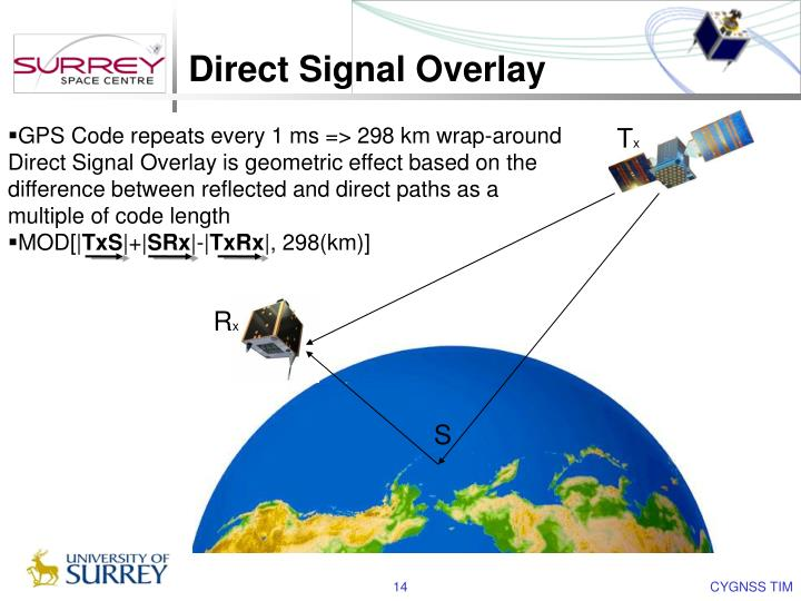 Direct Signal Overlay