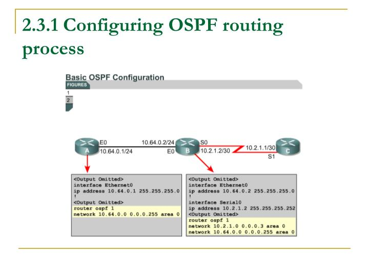 2.3.1 Configuring OSPF routing process
