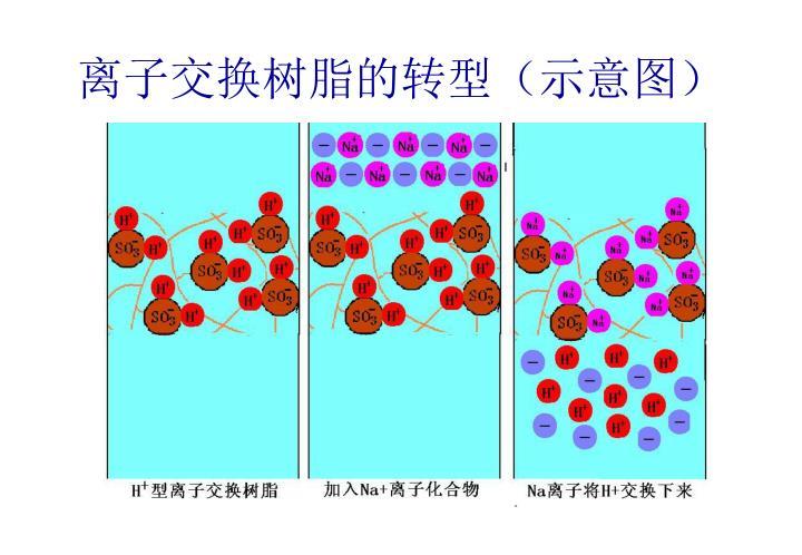 离子交换树脂的转型(示意图)