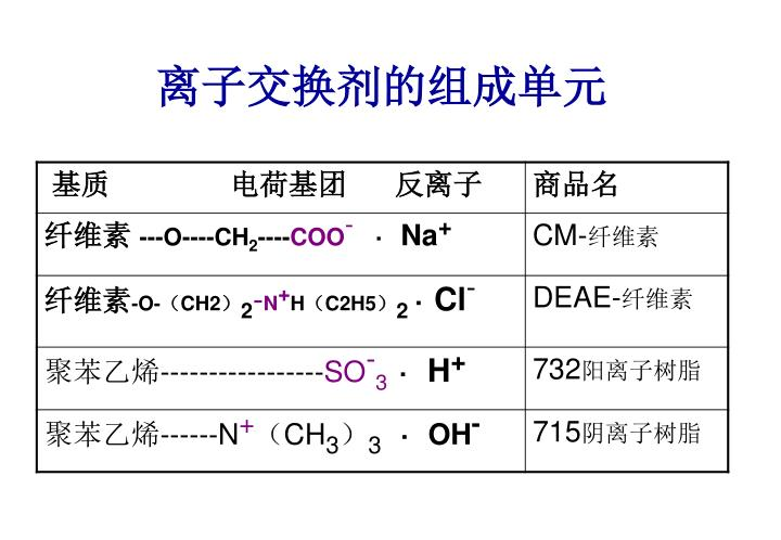 离子交换剂的组成单元