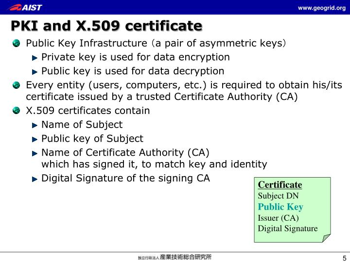 PKI and X.509 certificate