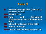 table g3