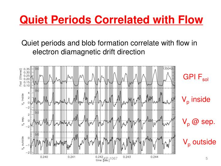 Quiet Periods Correlated with Flow