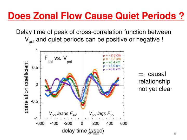 Does Zonal Flow Cause Quiet Periods ?