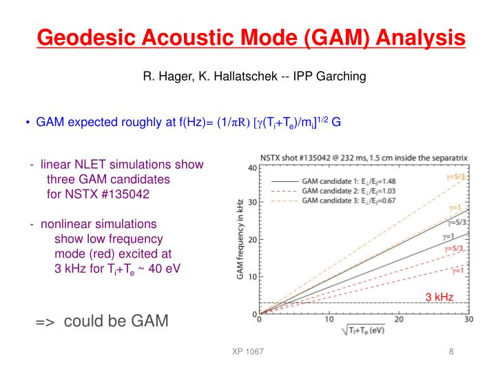 Geodesic Acoustic Mode (GAM) Analysis