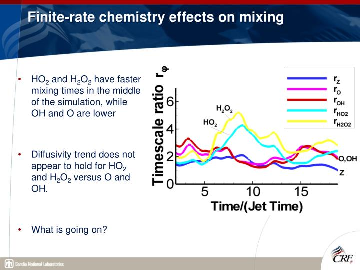 Finite-rate chemistry effects on mixing