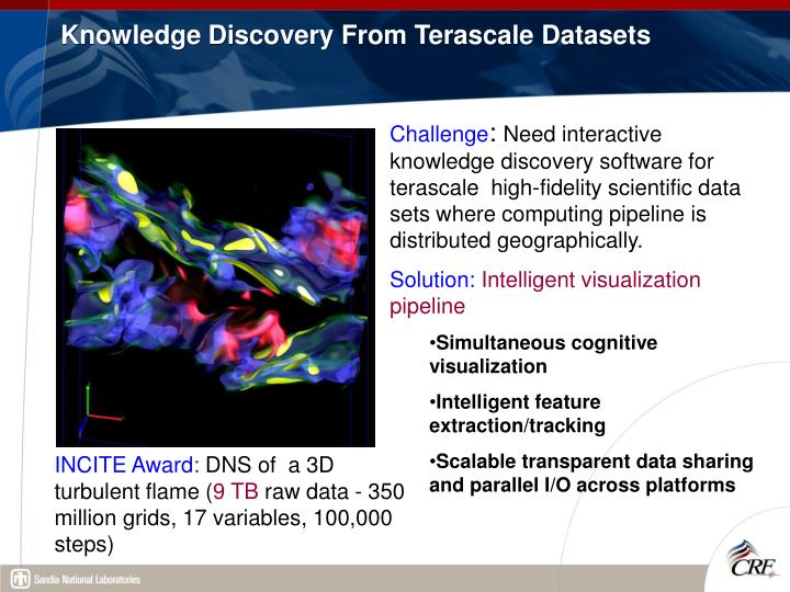 Knowledge Discovery From Terascale Datasets