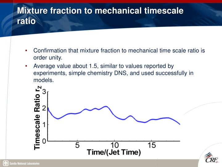 Mixture fraction to mechanical timescale ratio