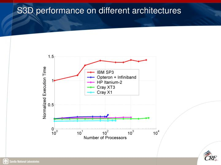 S3D performance on different architectures