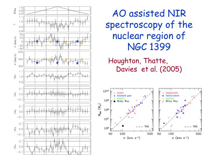 AO assisted NIR spectroscopy of the nuclear region of NGC 1399
