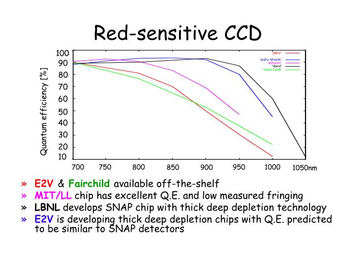 Red sensitive ccd