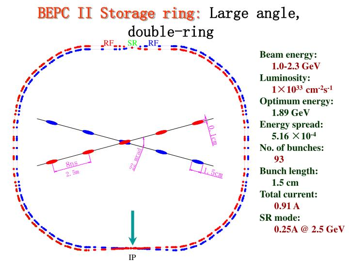 Bepc ii storage ring large angle double ring