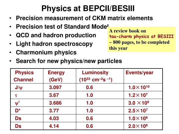 Physics at BEPCII/BESIII