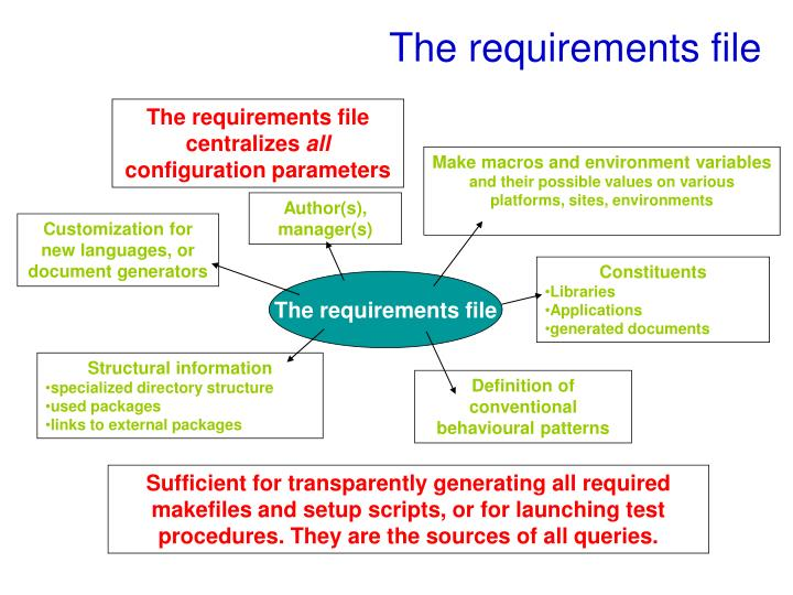 The requirements file