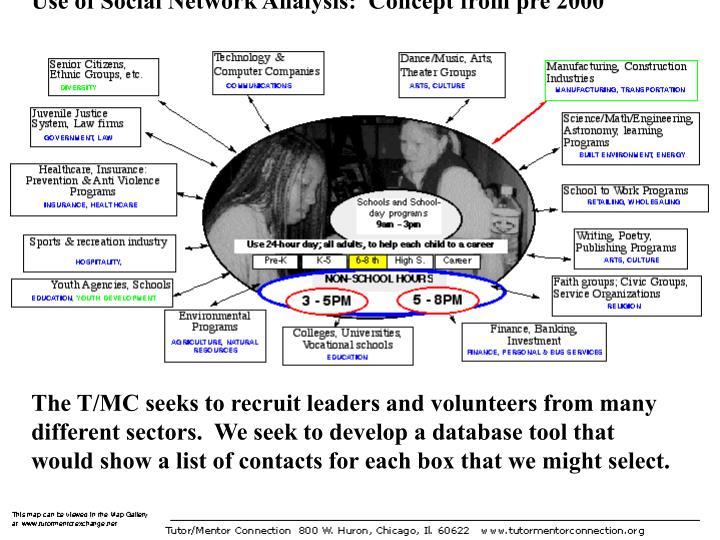 Use of Social Network Analysis:  Concept from pre 2000