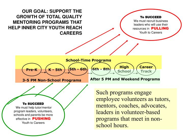 OUR GOAL: SUPPORT THE GROWTH OF TOTAL QUALITY MENTORING PROGRAMS THAT HELP INNER CITY YOUTH REACH CAREERS