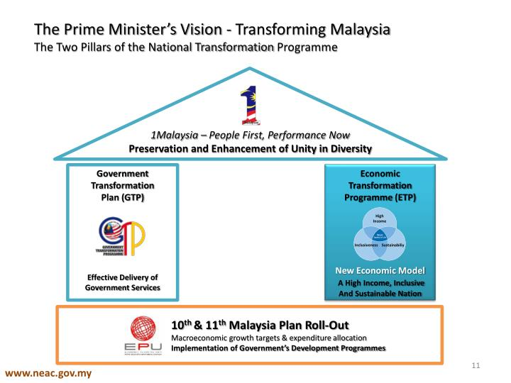 The Prime Minister's Vision - Transforming Malaysia