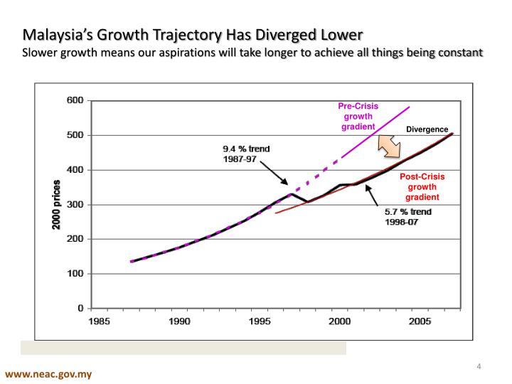 Malaysia's Growth Trajectory Has Diverged Lower
