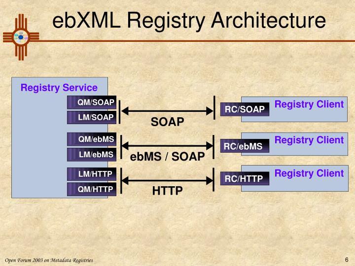 ebXML Registry Architecture