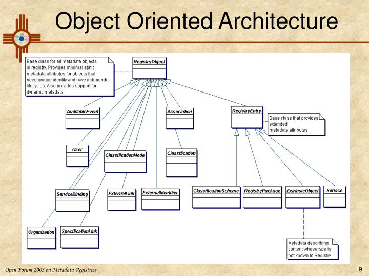 Object Oriented Architecture