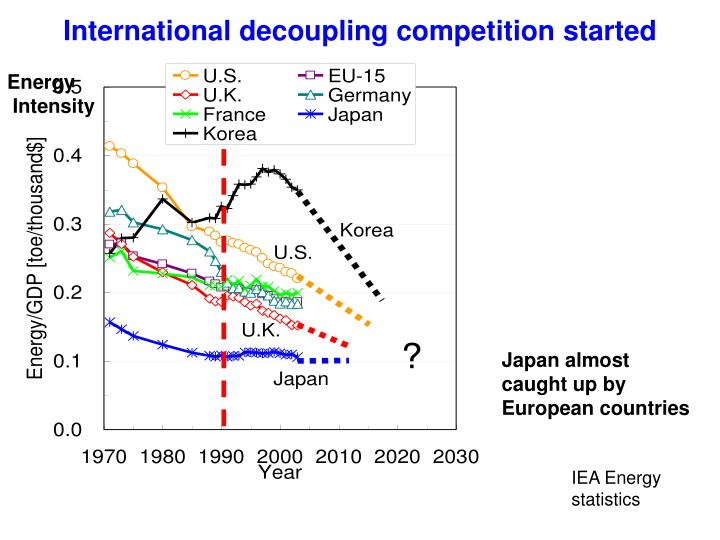 International decoupling competition