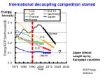international decoupling competition started