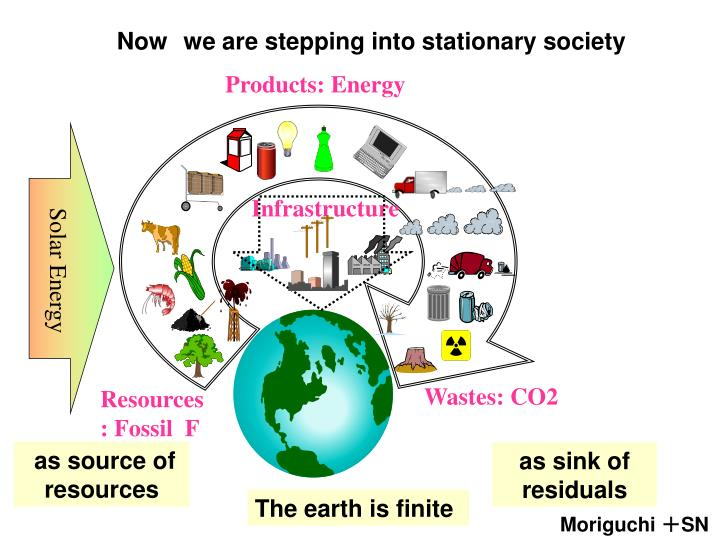 Products: Energy