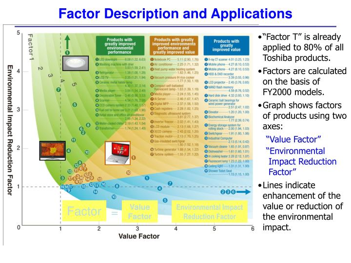 Factor Description and Applications