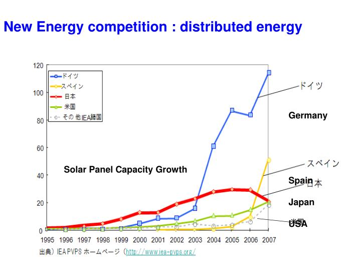New Energy competition : distributed energy