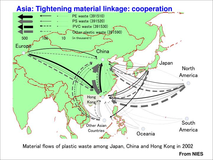 Asia: Tightening material linkage: cooperation