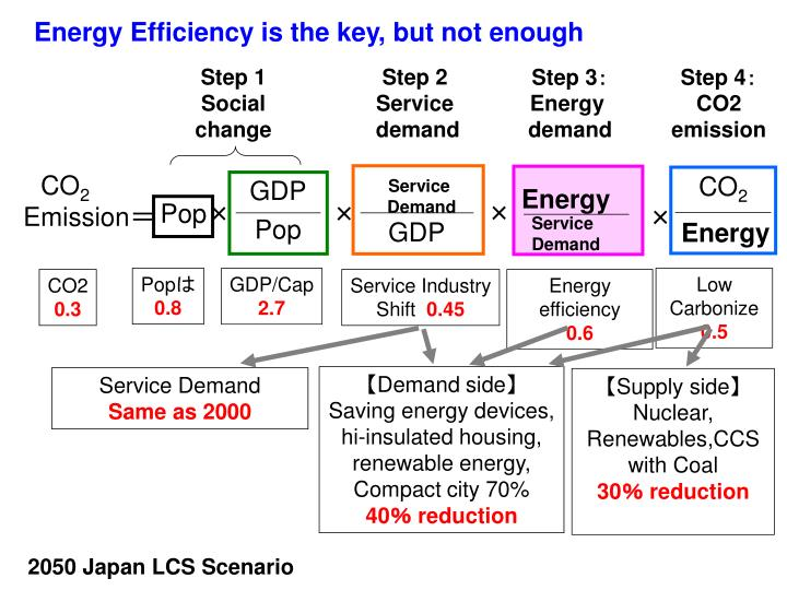 Energy Efficiency is the key, but not enough