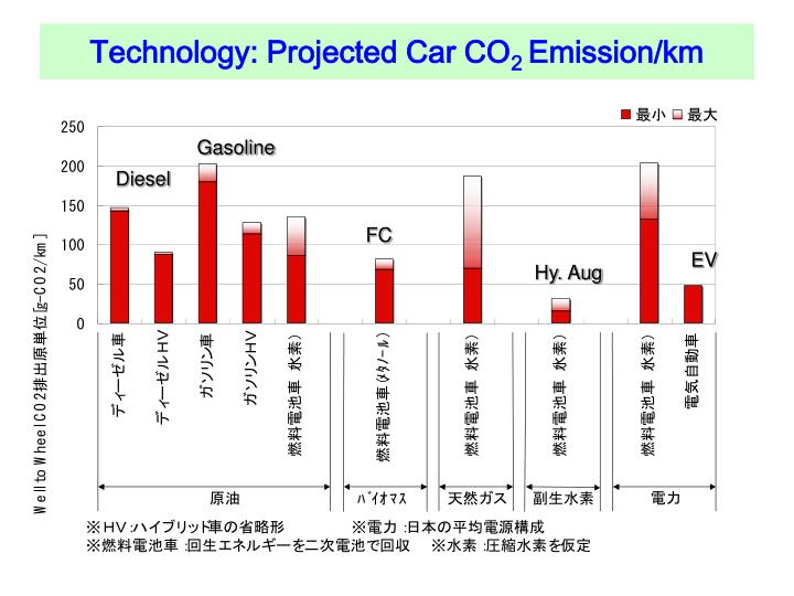 Technology: Projected Car CO