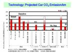 technology projected car co 2 emission km