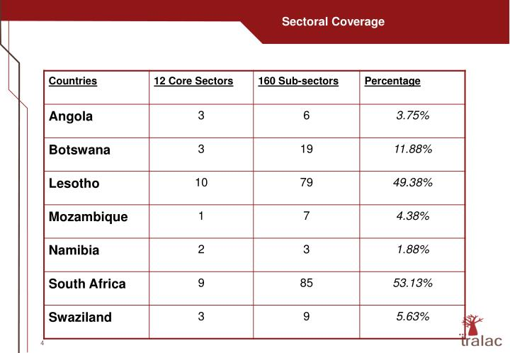 Sectoral Coverage