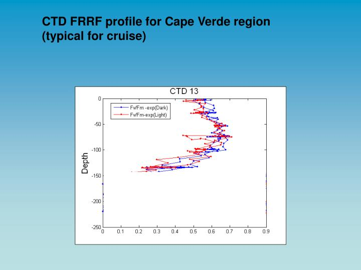 CTD FRRF profile for Cape Verde region (typical for cruise)