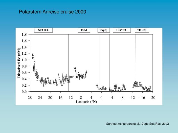 Polarstern Anreise cruise 2000
