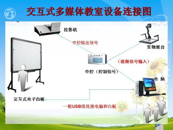 交互式多媒体教室设备连接图