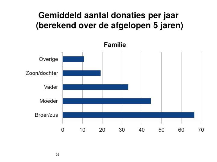 Gemiddeld aantal donaties per jaar