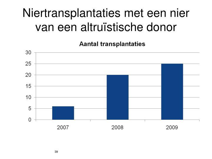 Niertransplantaties met een nier van een altruïstische donor