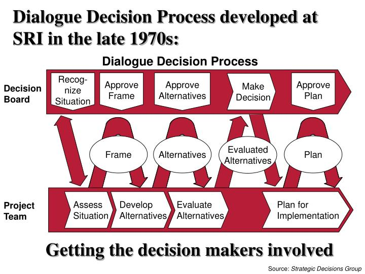Dialogue Decision Process developed at SRI in the late 1970s: