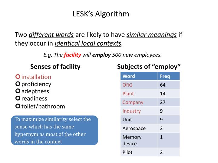 LESK's Algorithm