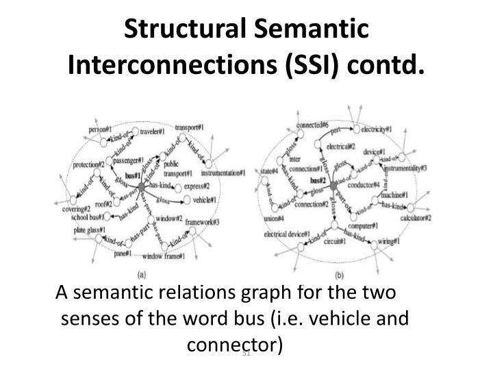 Structural Semantic Interconnections (SSI) contd.