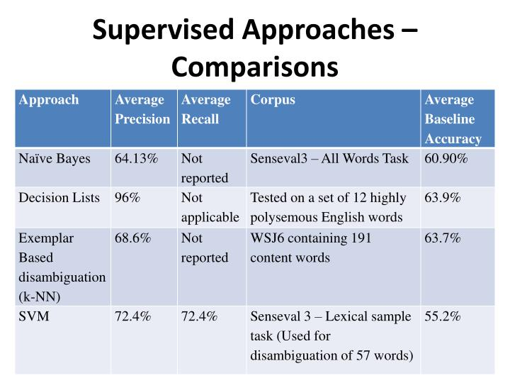 Supervised Approaches – Comparisons